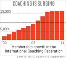Coaching Is Surging Graph